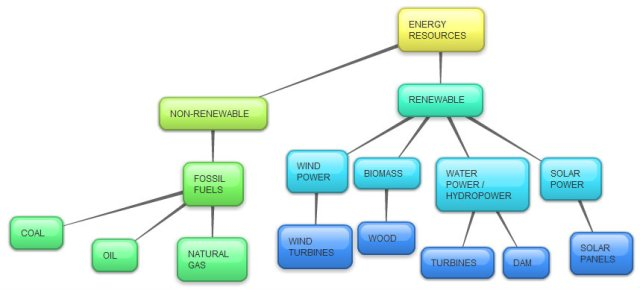 essays on energy resources Free essay: midland energy resources 1 for what purposes does mortensen estimate midland's cost of capital what would be the potential consequences of a.