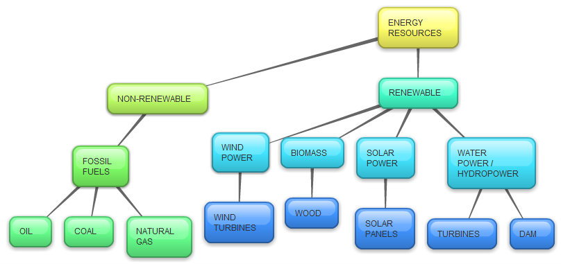 energy resources mind maps